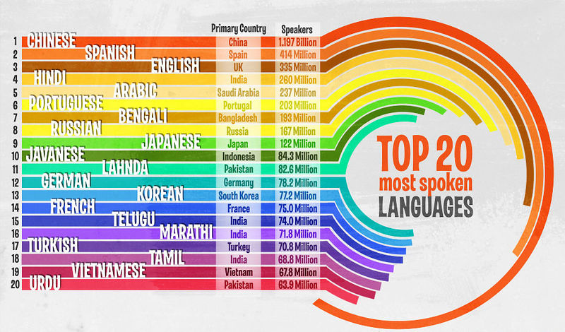 Top_20_Most_Spoken_Languages_in_the_World_Chart | Mummys Gin
